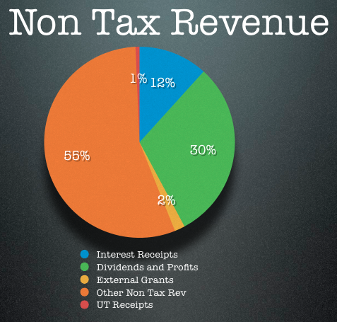 non tax revenue sources in india The non-tax revenue of the government has increased from rs 40 crore in 1950-51 to rs 82,250 crore in 2007- 2008 as a percentage of gdp, it has fallen from 21 pc in 1990-91 to 18 pc in 2007-08.
