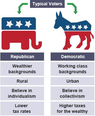Can Republicans And Democrats Find True Love Together