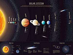 Amazon.com : Solar System Poster for Kids (18X24 Hi Gloss ...