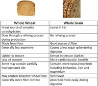 Whole Wheat, Wheat Bran, and Whole