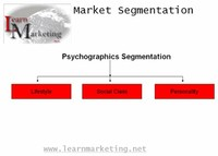 Customer Segmentation: Psychographic