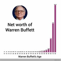 Warren Buffett, $74