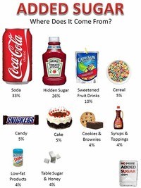 Don't eat Sugar and Avoid Sugar-Sweetened Drinks