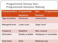 Programmed and non-Programmed Decisions: