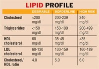 Getting Your Lipid Levels Tested