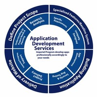 Local Development Applications