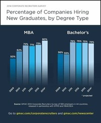 MBA: 264% Will Hire