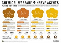Chemical ​Warfare​