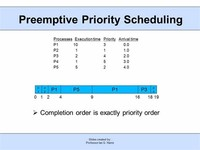 Preemptive Priority Scheduling Algorithm