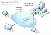 Site – to – Site VPN