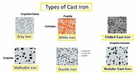 Types of Cast Iron