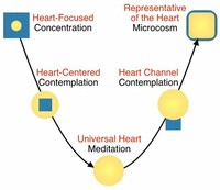 Heart Rhythm Meditation (HRM)