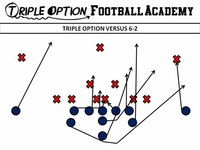 Option Offense