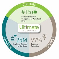Ultimate ​Software Group, Inc