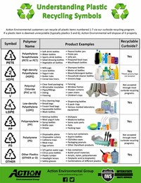 Other Types of Plastic (see List Below)