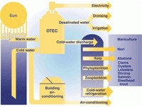 Ocean Thermal Power (Heat → Electric Energy)