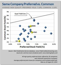 Dividend aka Yield Stocks