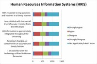 Human Resources Information System (HRIS) Analysts