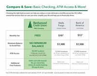 Dividend/Interest Checking Accounts
