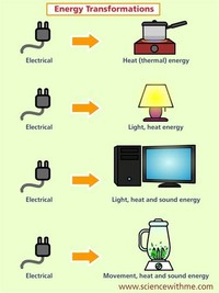 Electrical to Sound