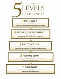 The 5 Levels ​of Leadership