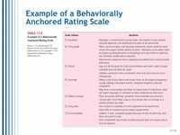Behaviourally Anchored Rating Scale