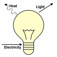 Electrical to Radiant (Light)