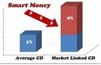 CD (or Marketed Linked CD – MLCD)