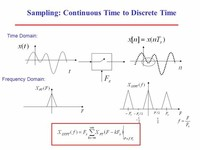 Discrete-Time (Sampled) or Continuous-Time