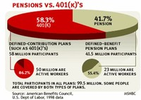 Pension or 401(k) Plans