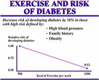 It Reduces Blood Sugar Levels