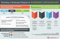 Earn a Doctorate Psychology Degree