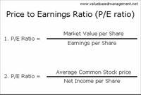 1) Price-to-Earnings Ratio (P/E)