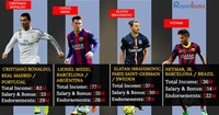 The World's Highest-Paid Soccer Players 2017