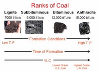 Anthracite: The Highest Rank of Coal