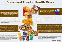 Most Highly Processed Foods