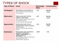Four Types of Cardiogenic Shock are?