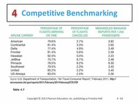 Competitive Benchmarking is a Direct Competitor