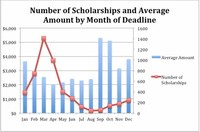 Average Academic Performance Scholarships