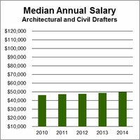 2016 Salary Information for Drafters