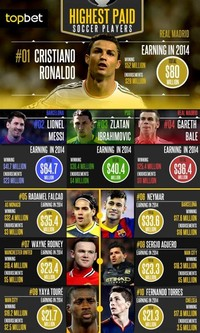 The World's Best-Paid Soccer Players