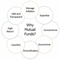 Investing a Mutual Fund
