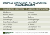 Management, Business, and Finance