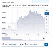 British Pound (0.69 GBP to 1 USD)
