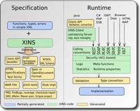 XML Interface for Network Services