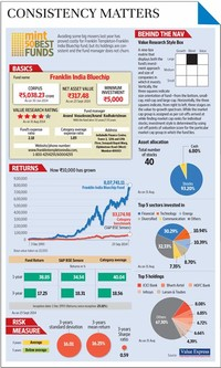 Franklin India Bluechip Fund(G)