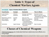 Choking Agents or Lung Toxicants