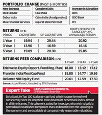 Birla SL Frontline Equity Fund(G) Rating: 3 Year Returns