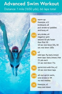 Swimming You Might Call Swimming the Perfect Workout