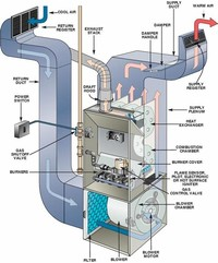 Central Warm-air Furnace